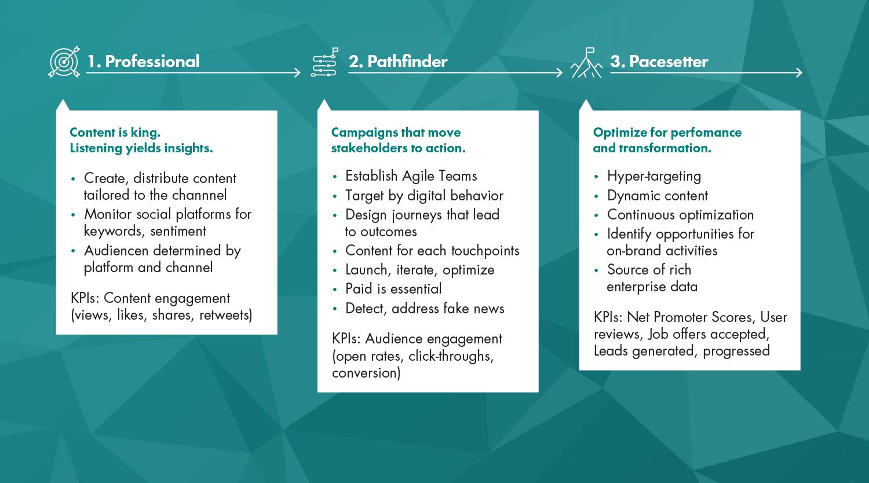 Pacesetter CommTech Progression Path - Building and Running CommTech | Page Progression Paths
