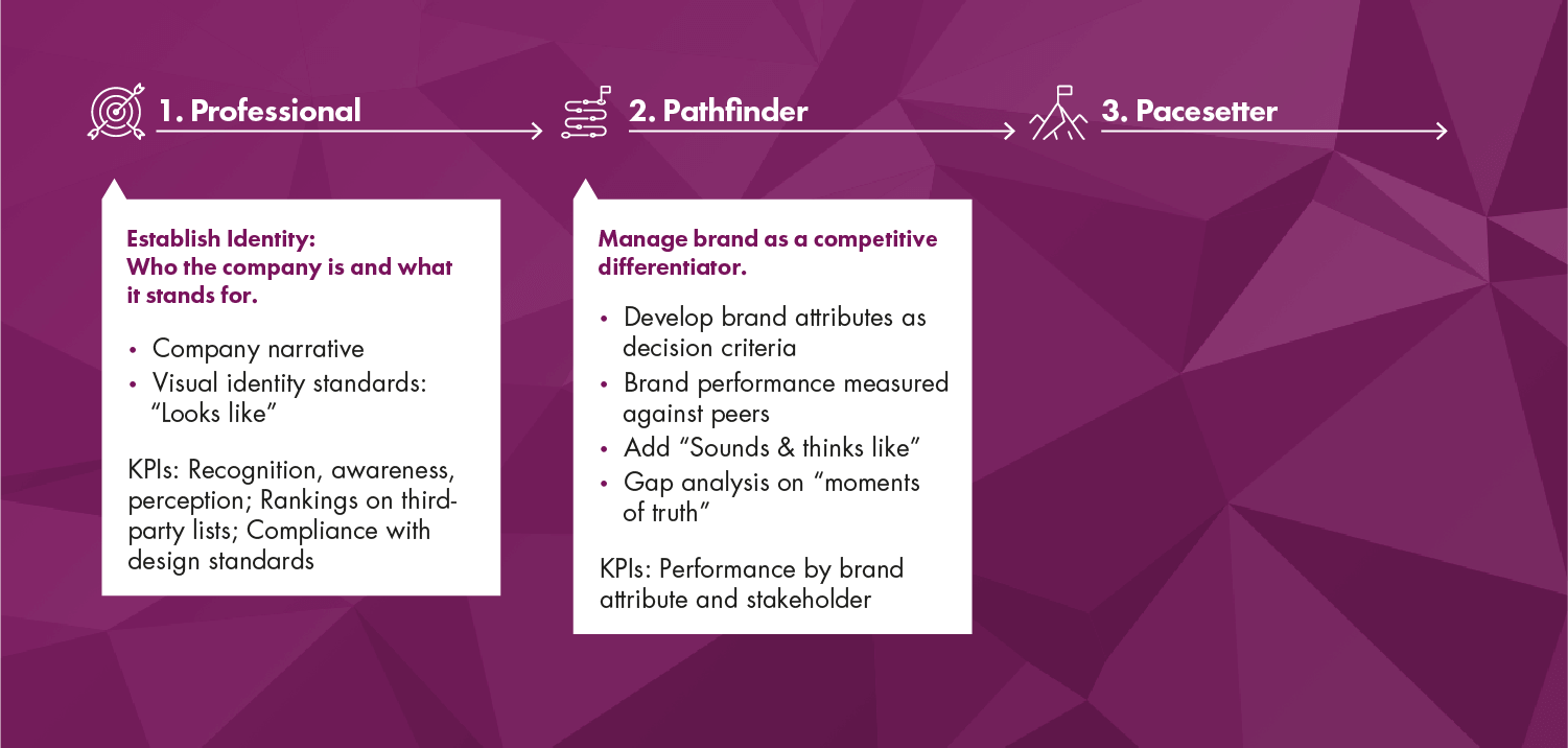 Pathfinder Brand Progression | Stewarding the Corporate Brand | Page Progression Paths