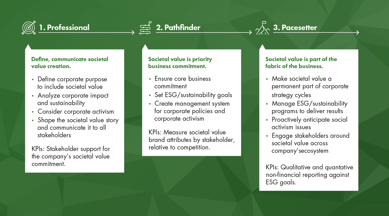 Pacesetter Societal Value Progression Path - Creating Societal Value | Page Progression Paths